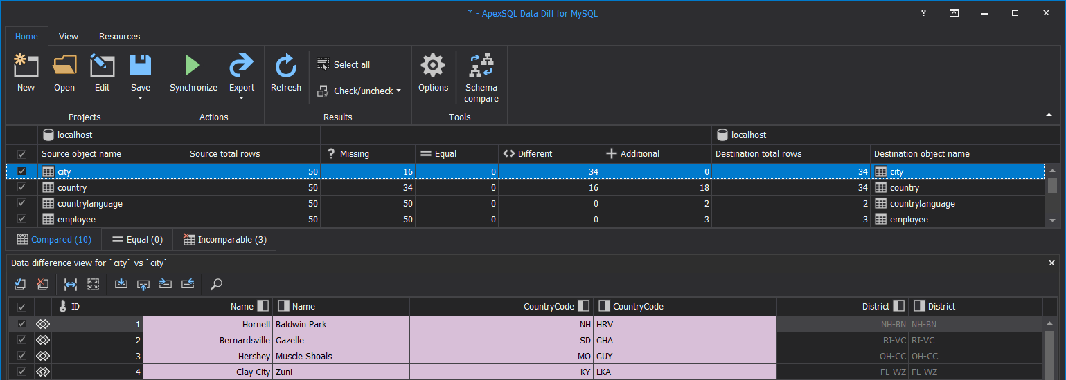Main application window showing MySQL data comparison